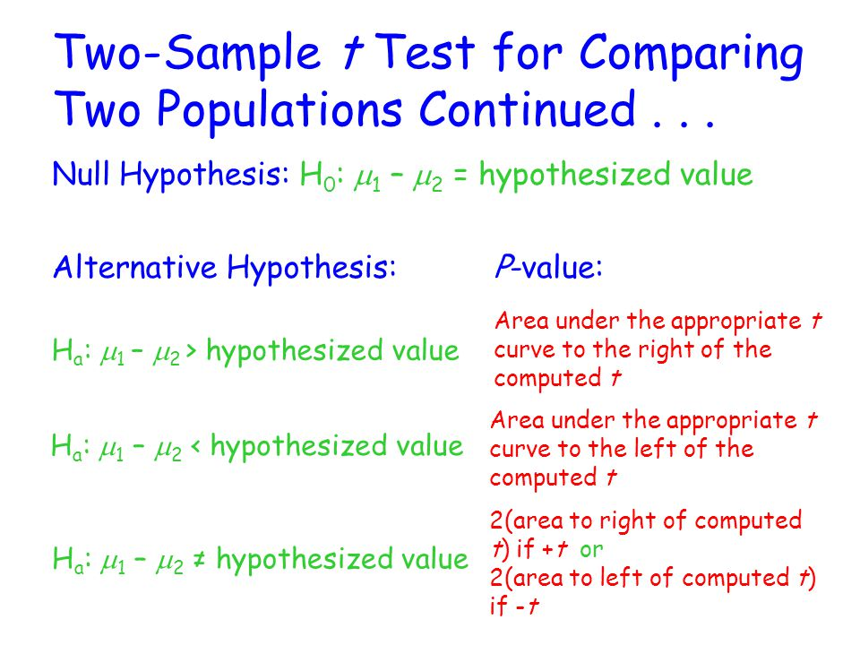 Another Way to Write Hypothesis Statements: H 0 :  1 -  2 = 0 H a :  1 -  2 < 0 H a :  1 -  2 > 0 H a :  1 -  2 ≠ 0 H 0 :  1 =  2 H a :  1 <  2 H a :  1 >  2 H a :  1 ≠  2 Be sure to define BOTH  1 and  2 .