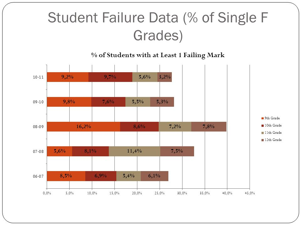Student Failure Data (% of Multiple F Grades)