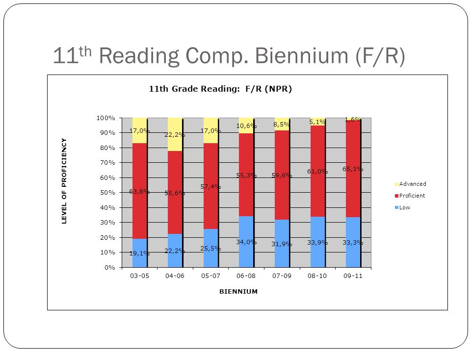 11 th Reading Comp. Biennium (Non F/R)