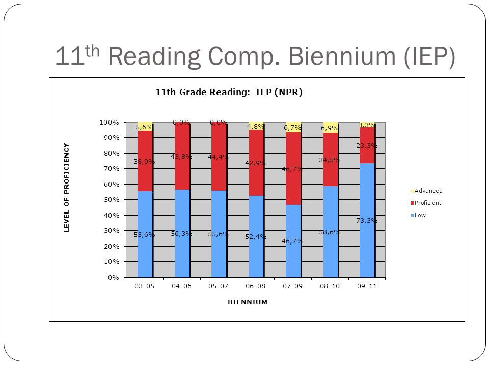 11 th Reading Comp. Biennium (Non-IEP)