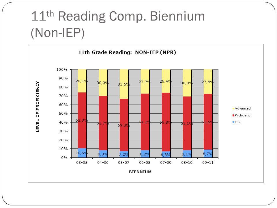 11 th Reading Comp. Biennium (Non-IEP)