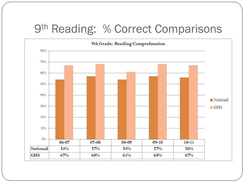 9 th Reading: % Correct Comparisons