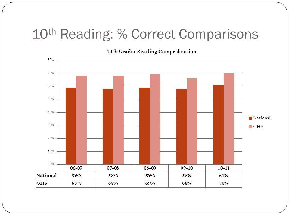 10 th Reading: % Correct Comparisons