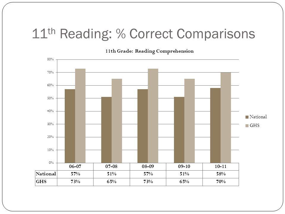 11 th Reading: % Correct Comparisons