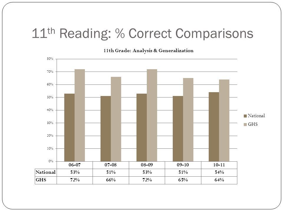 District Annual Improvement Goals Decrease the percentage by 50% of non-proficient students in grades 4, 8, and 11 as compared to their matched cohort FAY percentile scores in grades 3, 7, and 10 in reading comprehension and mathematics, and in grade 8 and 11 as compared to their matched cohort FAY percentile scores in grades 7 and 10 in science, as measured by the appropriate ITBS and ITED subtests.