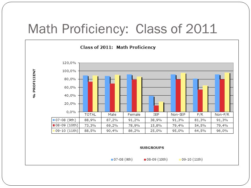 Math Proficiency: Class of 2012