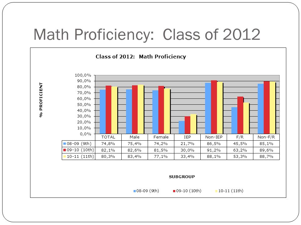 Math Proficiency: Class of 2013