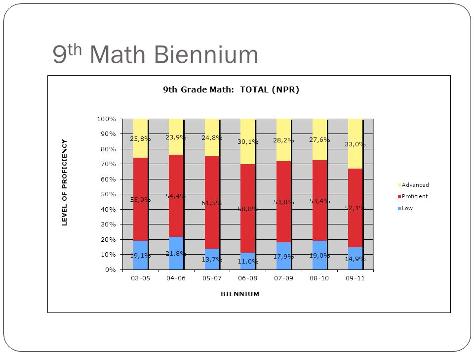 10 th Math Biennium