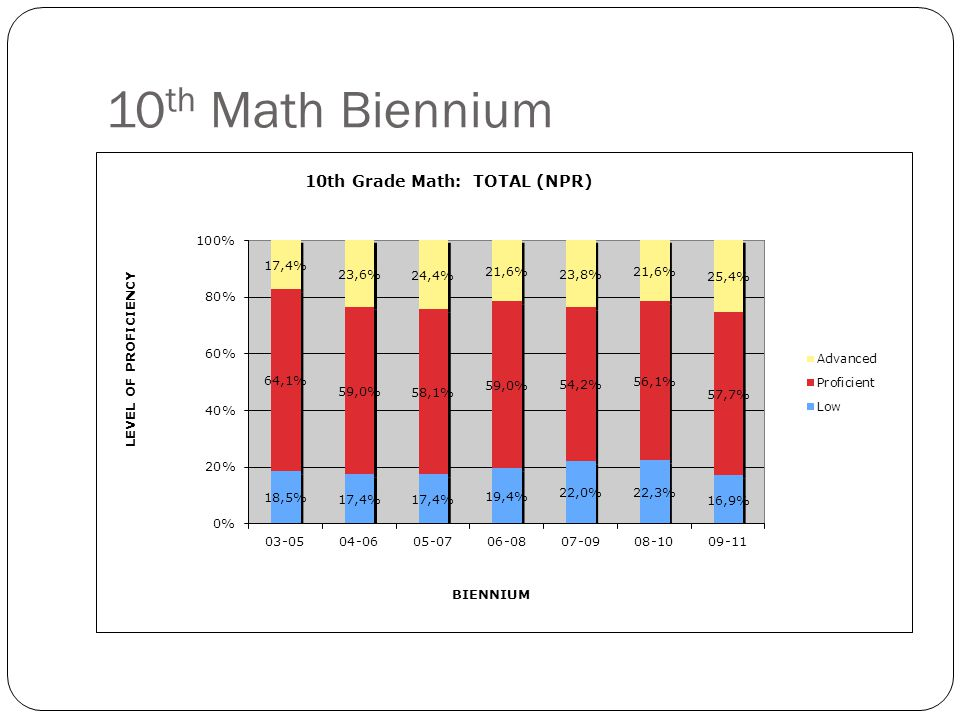 11 th Math Biennium