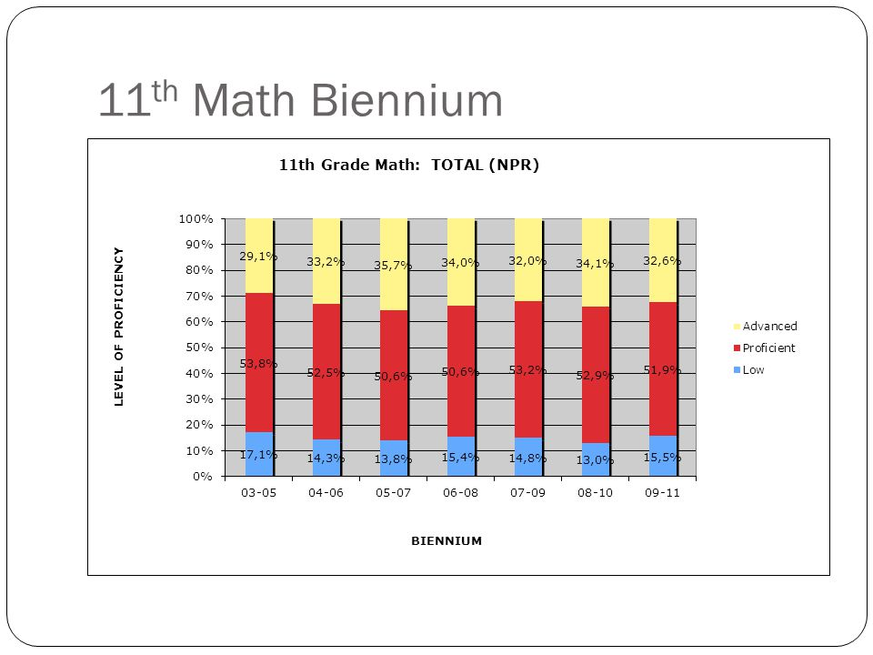11 th Math Biennium (F/R)