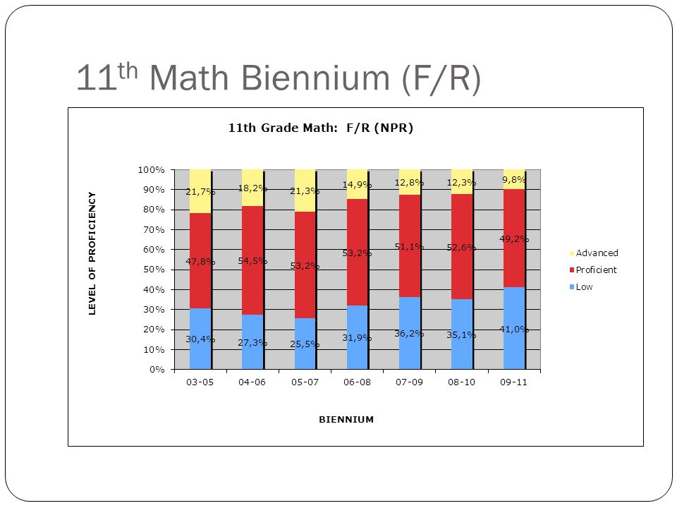 11 th Math Biennium (F/R)