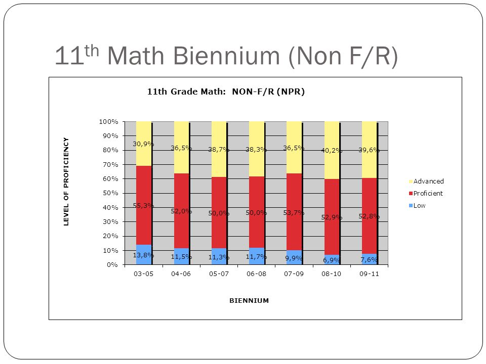 11 th Math Biennium (IEP)