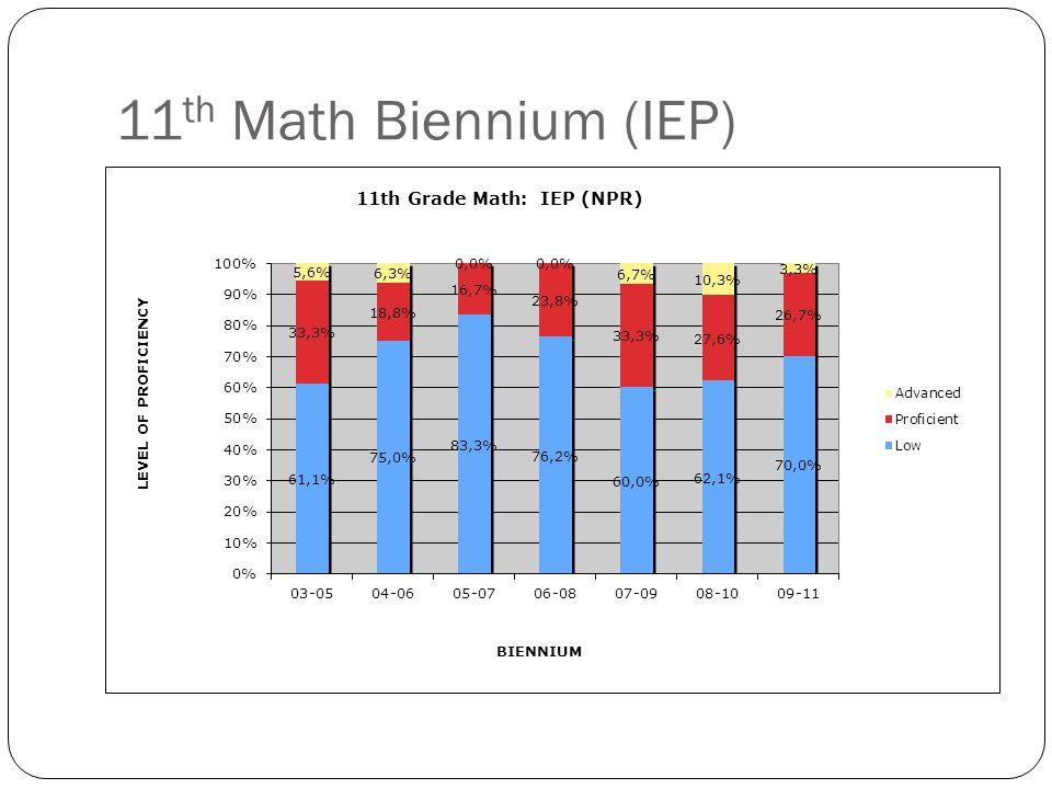 11 th Math Biennium (IEP)