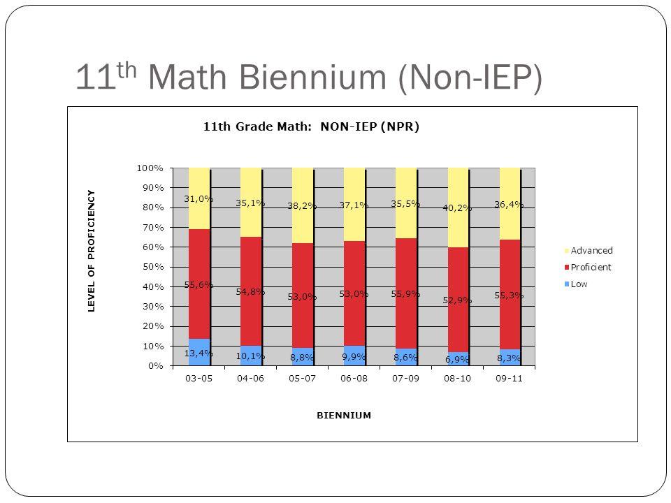 11 th Math Biennium (Non-IEP)