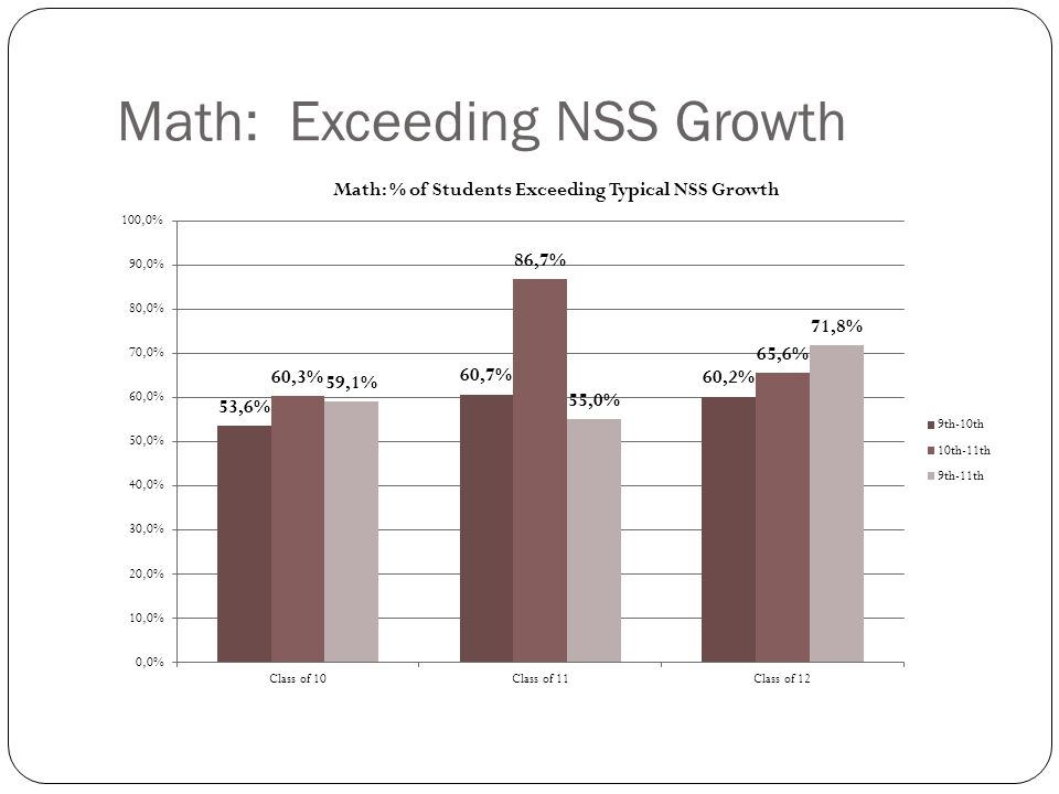 Math: Average NSS Growth