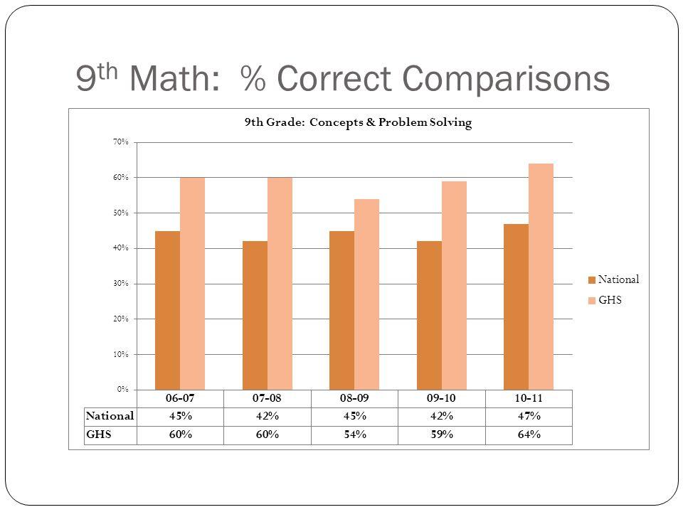 9 th Math: % Correct Comparisons