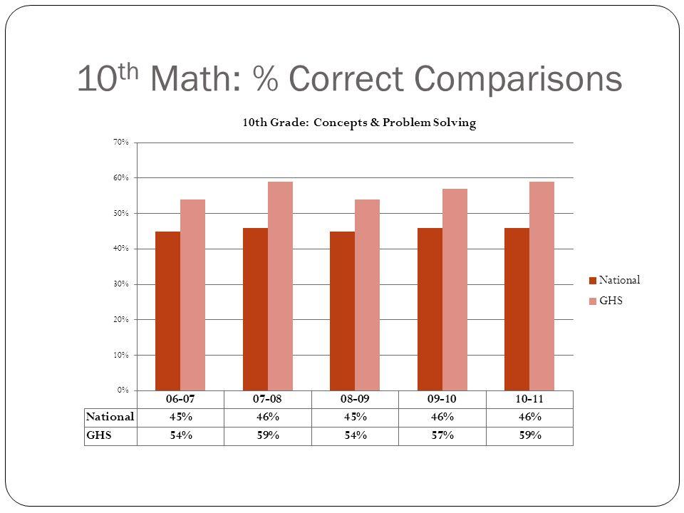 10 th Math: % Correct Comparisons