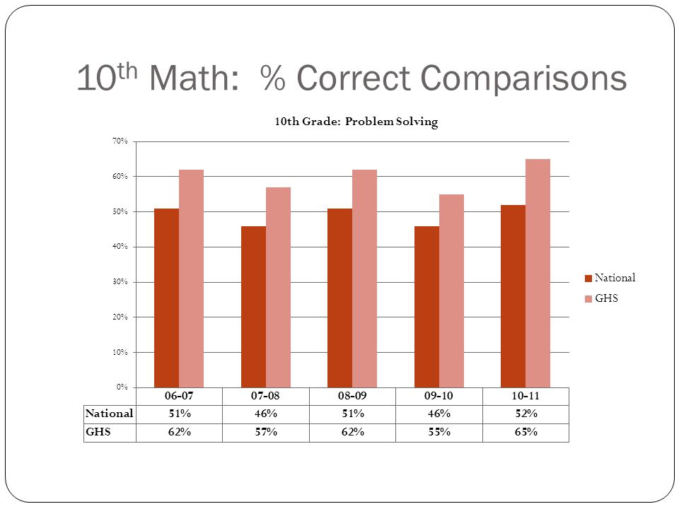 11 th Math: % Correct Comparisons