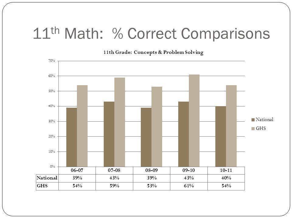 11 th Math: % Correct Comparisons