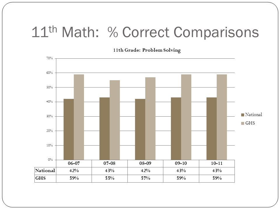 GHS Science Data (AIG) In 2009-10, 23 students were considered non-proficient in Science in the 10 th Grade.