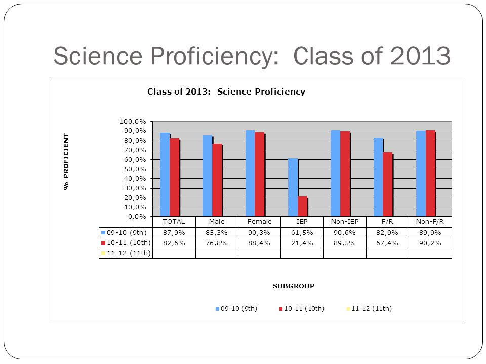 Science Proficiency: Class of 2014