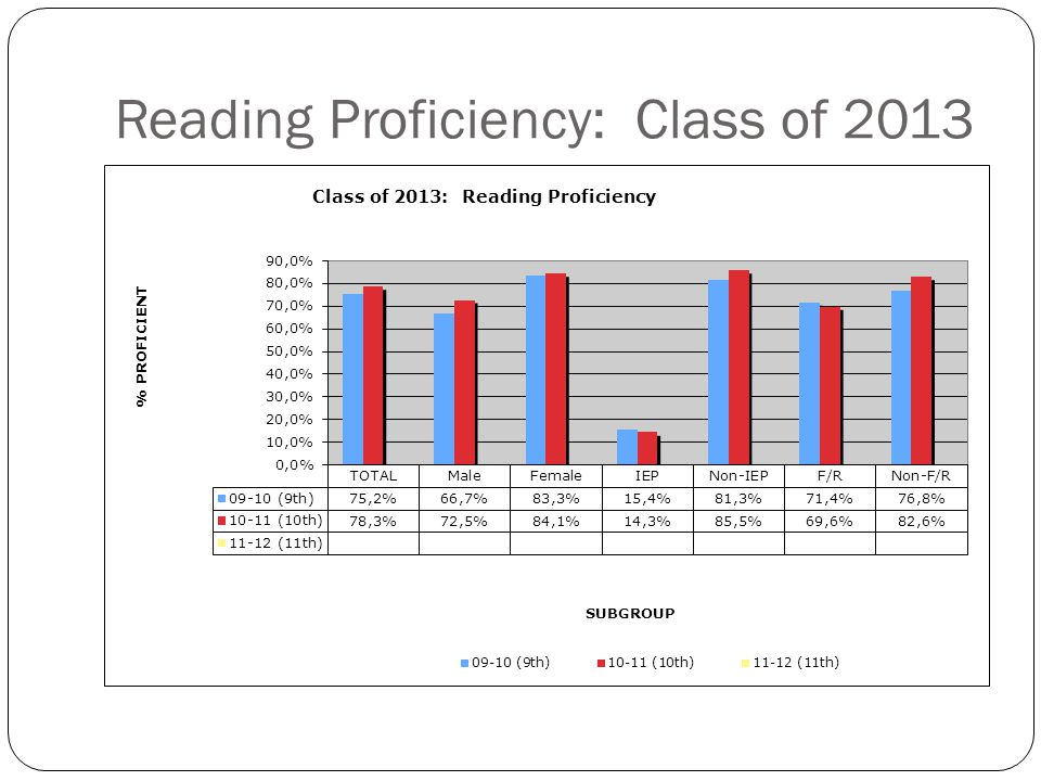 Reading Proficiency: Class of 2014