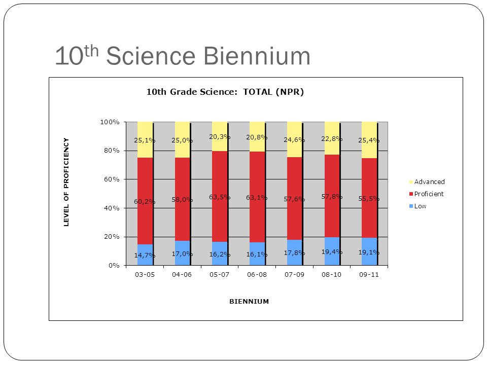 11 th Science Biennium