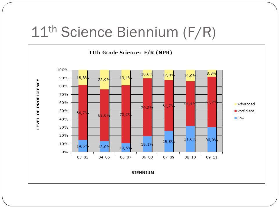 11 th Science Biennium (F/R)