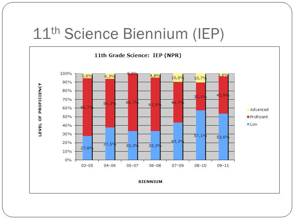 11 th Science Biennium (IEP)