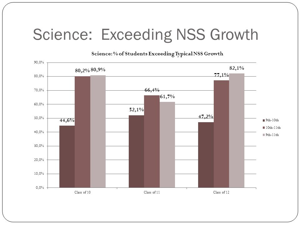 Science: Average NSS Growth