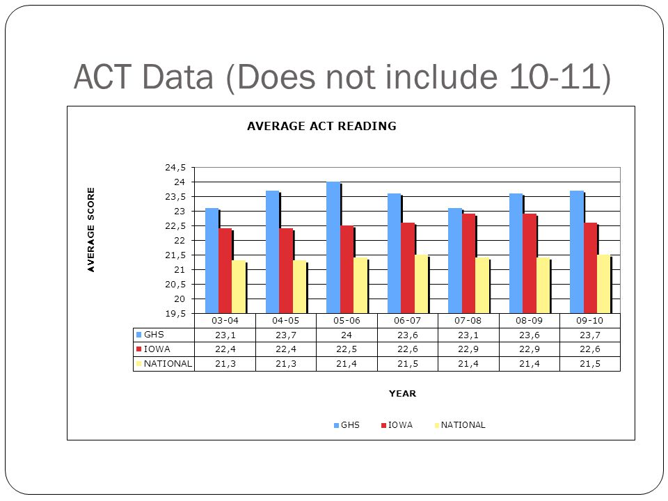 ACT Data (Does not include 10-11)