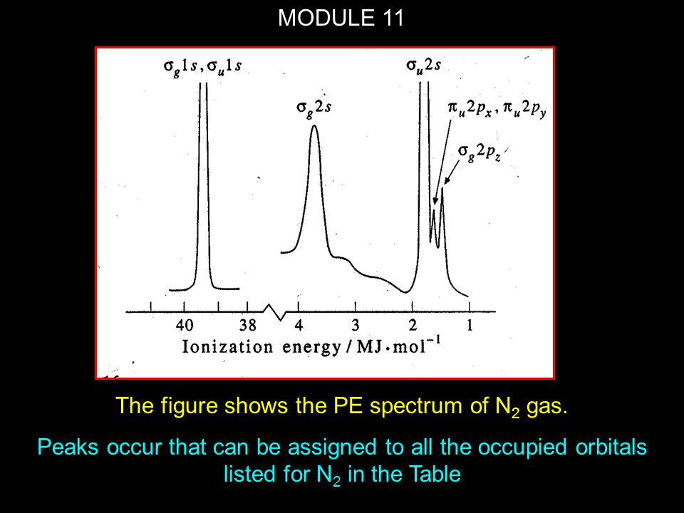 MODULE 11 Heteronuclear Diatomic Molecules Examples are HF, HI, CO, NO, CN -.