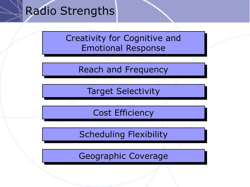 Radio Strengths Creativity for Cognitive and Emotional Response Cost Efficiency Scheduling Flexibility Geographic Coverage Reach and Frequency Target Selectivity