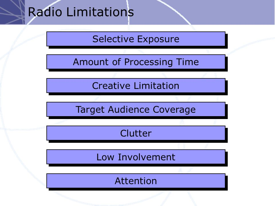 Radio Limitations Selective Exposure Target Audience Coverage Low Involvement Clutter Attention Amount of Processing Time Creative Limitation