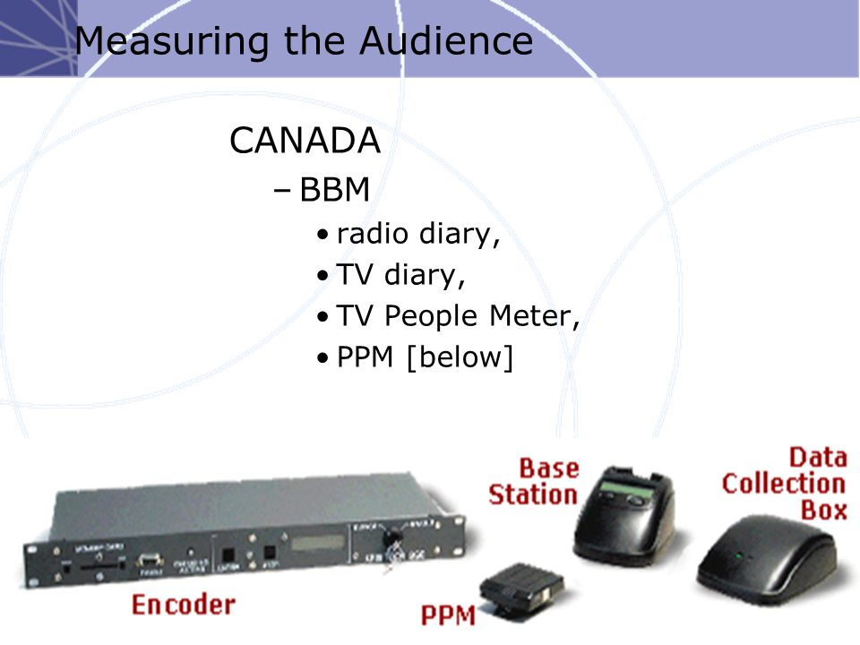 © 2005 McGraw-Hill Ryerson Limited Measuring the Audience CANADA –BBM radio diary, TV diary, TV People Meter, PPM [below]