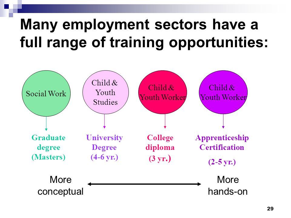 29 Many employment sectors have a full range of training opportunities: Social Work Child & Youth Studies Child & Youth Worker More hands-on More conceptual Graduate degree (Masters) University Degree (4-6 yr.) College diploma (3 yr.) Apprenticeship Certification (2-5 yr.) Child & Youth Worker
