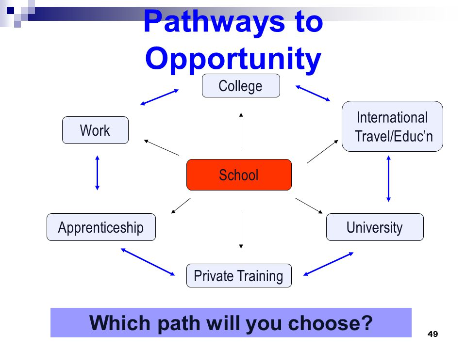 49 School Work College ApprenticeshipUniversity International Travel/Educ'n Private Training Pathways to Opportunity Which path will you choose?