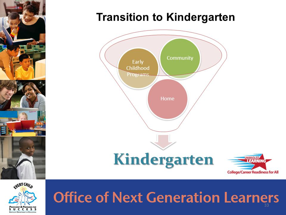 33 Transition to KindergartenKindergarten Home Early Childhood Programs Community