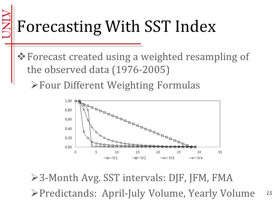 15 Forecasting With SST Index  Forecast created using a weighted resampling of the observed data (1976-2005)  Four Different Weighting Formulas  3-Month Avg.