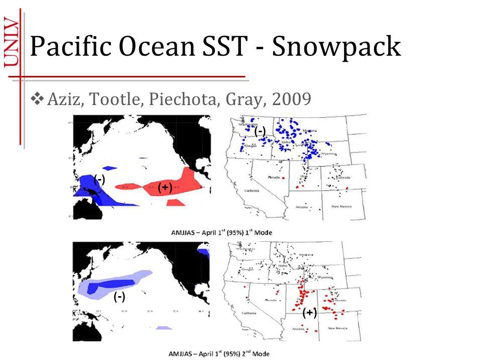 Pacific Ocean SST - Snowpack  Aziz, Tootle, Piechota, Gray, 2009 (+) (-) (+)