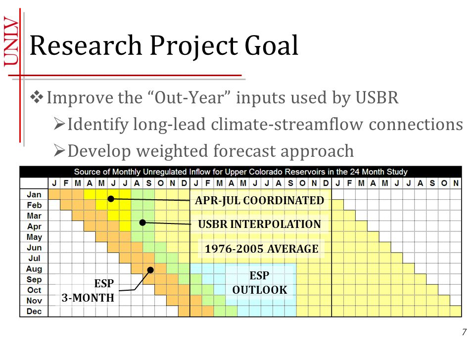 Research Project Goal  Improve the Out-Year inputs used by USBR  Identify long-lead climate-streamflow connections  Develop weighted forecast approach 7 ESP OUTLOOK ESP 3-MONTH APR-JUL COORDINATED USBR INTERPOLATION 1976-2005 AVERAGE