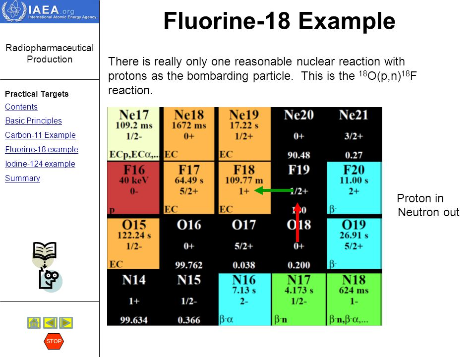 Radiopharmaceutical Production Practical Targets Contents Basic Principles Carbon-11 Example Fluorine-18 example Iodine-124 example Summary STOP Carbon-11 20.4 min Fluorine-18 110 min Nitrogen-13 10 min Oxygen-15 2 min Isotope half-life Fluorine-18 Example