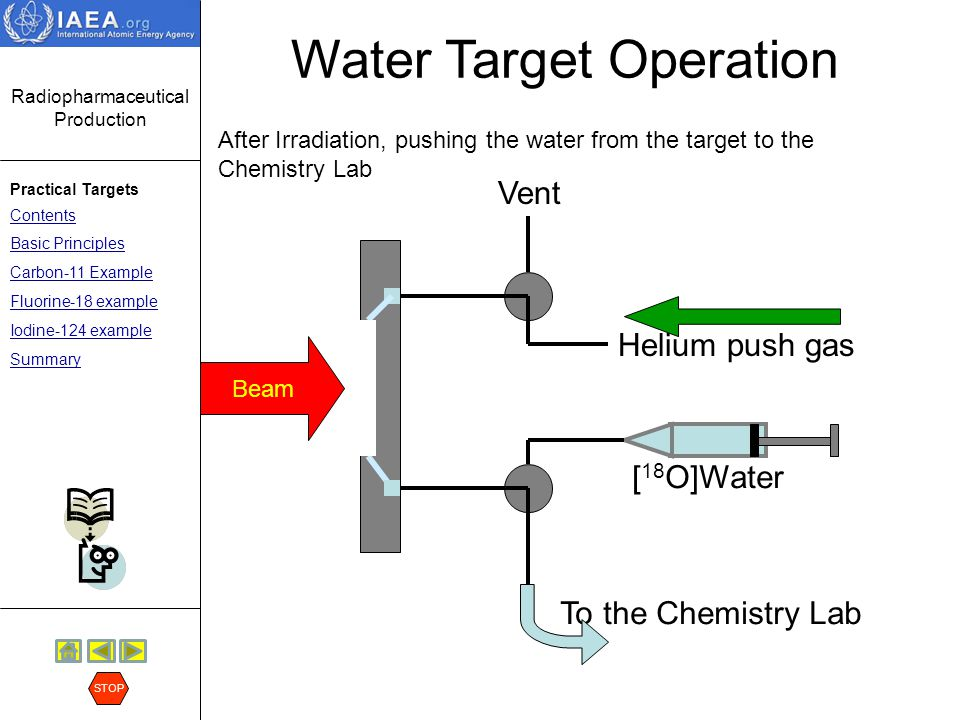Radiopharmaceutical Production Practical Targets Contents Basic Principles Carbon-11 Example Fluorine-18 example Iodine-124 example Summary STOP Water Target Operation Beam Helium push gas Vent To the Chemistry Lab [ 18 O]Water Filling and Irradiation Cycle