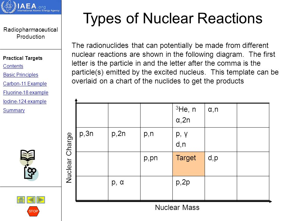 Radiopharmaceutical Production Practical Targets Contents Basic Principles Carbon-11 Example Fluorine-18 example Iodine-124 example Summary STOP Potential Reactions We can explore the potential nuclear reaction pathways by looking at a chart of the nuclides.