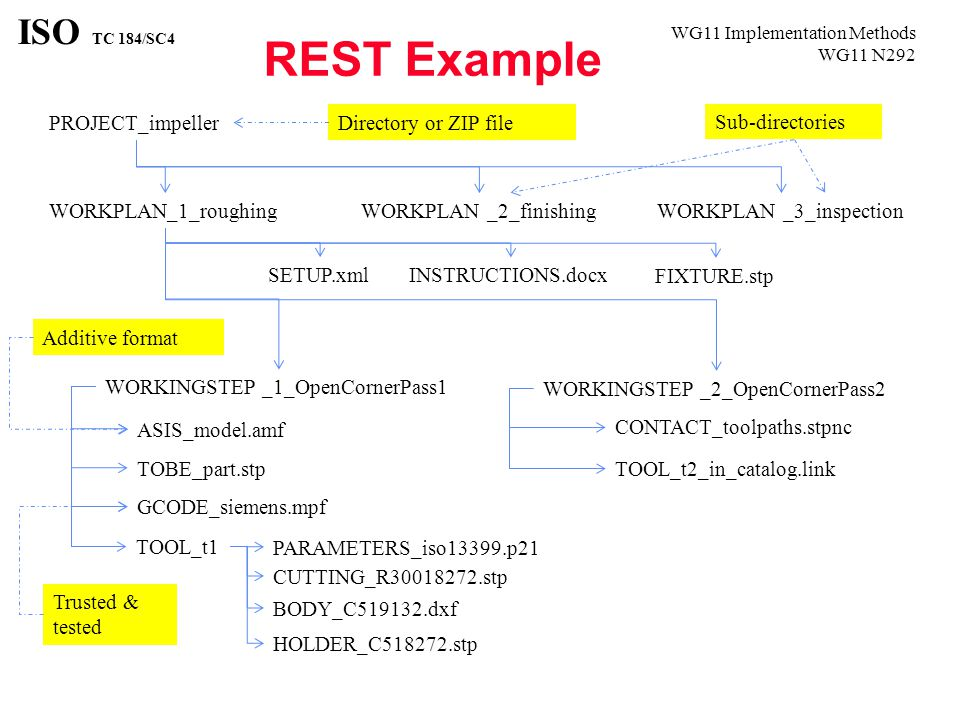 WG11 Implementation Methods WG11 N292 ISO TC 184/SC4 REST Example PROJECT_impeller WORKPLAN_1_roughingWORKPLAN _2_finishingWORKPLAN _3_inspection WORKINGSTEP _1_OpenCornerPass1 SETUP.xml INSTRUCTIONS.docx ASIS_model.amf TOBE_part.stp GCODE_siemens.mpf WORKINGSTEP _2_OpenCornerPass2 TOOL_t1 PARAMETERS_iso13399.p21 CUTTING_R30018272.stp BODY_C519132.dxf HOLDER_C518272.stp CONTACT_toolpaths.stpnc TOOL_t2_in_catalog.link FIXTURE.stp Trusted & tested Additive format Directory or ZIP file Sub-directories