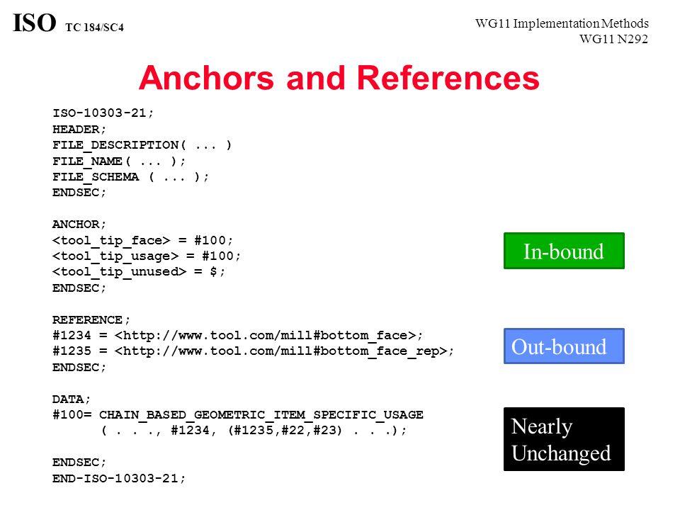WG11 Implementation Methods WG11 N292 ISO TC 184/SC4 ISO-10303-21; HEADER; FILE_DESCRIPTION(... ) FILE_NAME(... ); FILE_SCHEMA (... ); ENDSEC; ANCHOR;