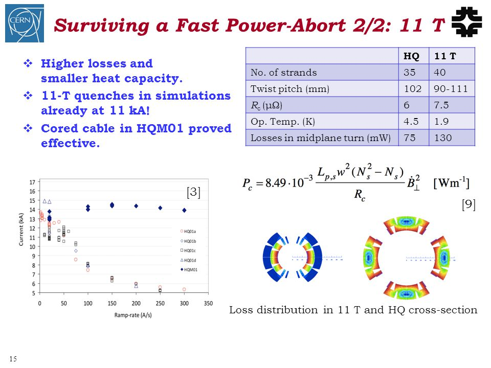 Surviving a Fast Power-Abort 2/2: 11 T  Higher losses and smaller heat capacity.