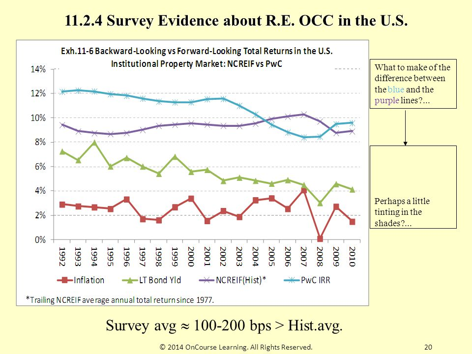 Survey avg  100-200 bps > Hist.avg. 11.2.4 Survey Evidence about R.E. OCC in the U.S. What to make of the difference between the blue and the purple