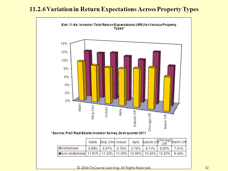 11.2.6 Variation in Return Expectations Across Property Types © 2014 OnCourse Learning.