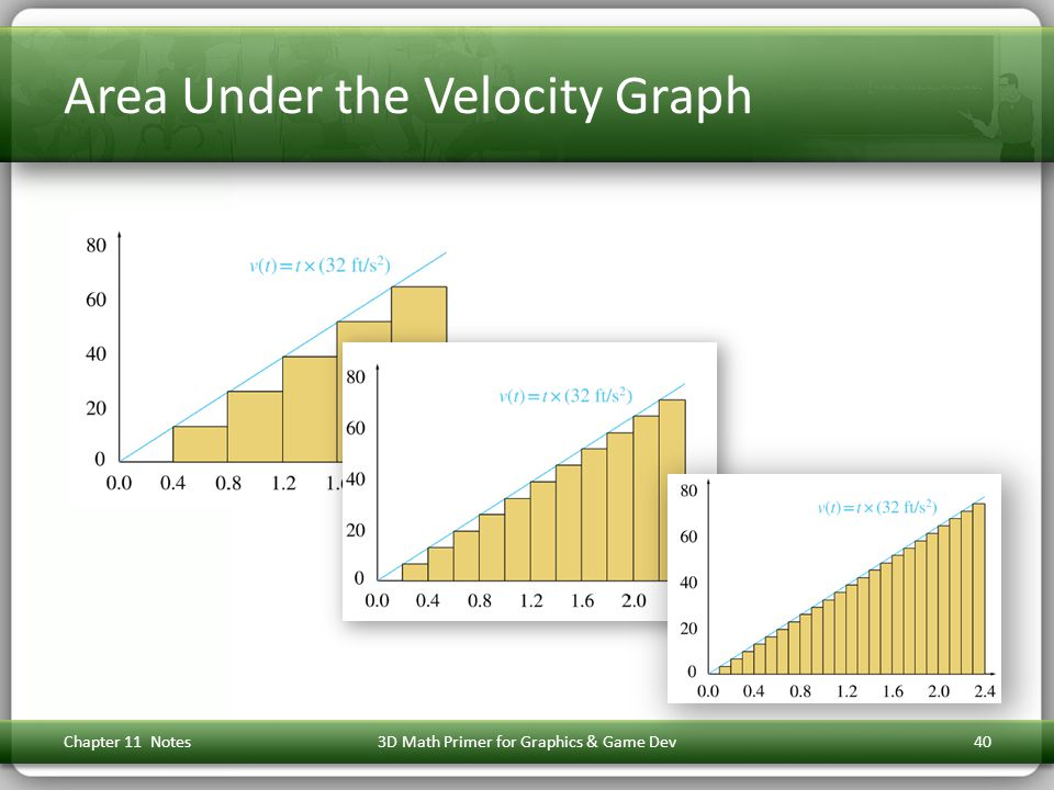 Area Under the Velocity Graph Chapter 11 Notes3D Math Primer for Graphics & Game Dev40